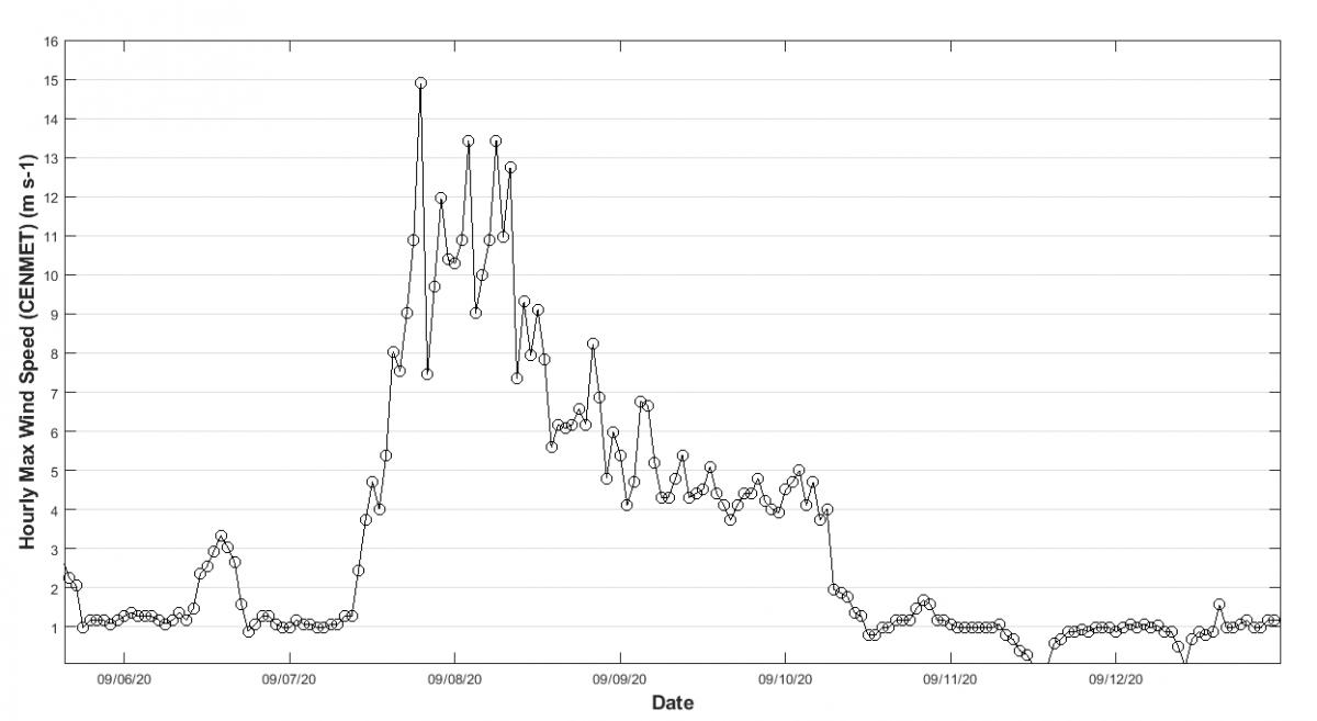 windspeed data